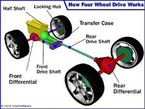 What Is A Transfer Case - How All Wheel Drive Works - Sergeant Clutch Discount Transfer Case Repair in San Antonio, Texas